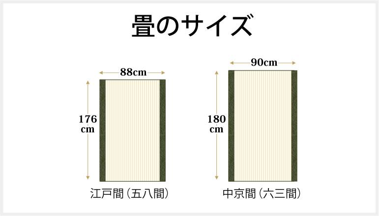 畳のサイズ